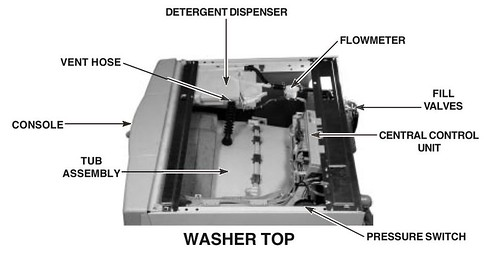 Whirlpool Washing Machine Wiring Diagram Wfw Ww on