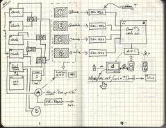 Moleskine Concept Diagram 1 - by jazzmasterson