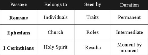 Spiritual gifts research february 2007 alternative chart 2 negle Image collections