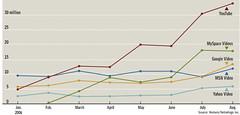 Online video traffic (niallkennedy) Tags: yahoo video google myspace stats msn visitors youtube