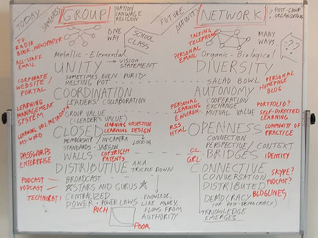 Image of whiteboard with two separate lists of characteristics of groups and networks