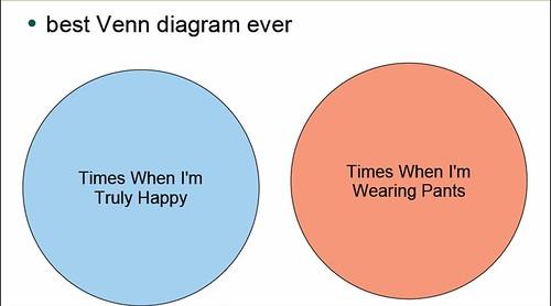 Best Venn Diagram Ever Loo