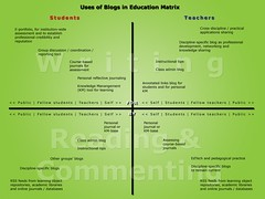 Matrix of some uses of blogs in education