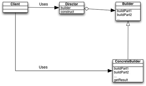 Class Diagram: Builder Pattern by beatak, on Flickr