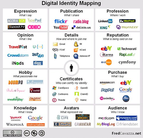 Digital Identity Mapping