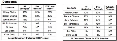 Early 2008 Poll