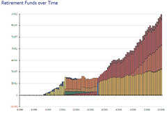 Retirement Funds over Time