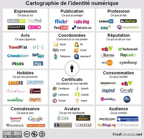Cartographie de l'identité numérique