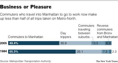 Railroad passenger statistics, Metro-North