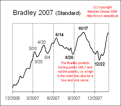 Bradley Model Predicts Turns in the Market