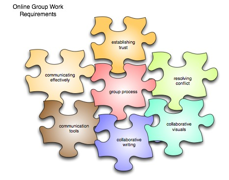 Puzzle pieces demonstrating the facets of group work