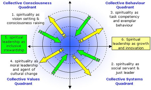 An integrated model of spirituality in leadership | Flickr - Photo ...