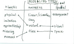 Notes and sketches (dgray_xplane) Tags: training cards card thinking concept visualization ideas index toolkit consulting node indexcards concepts nodes visuallanguage xplane indexcard visualthinking vizthink visthink vizlang vislang