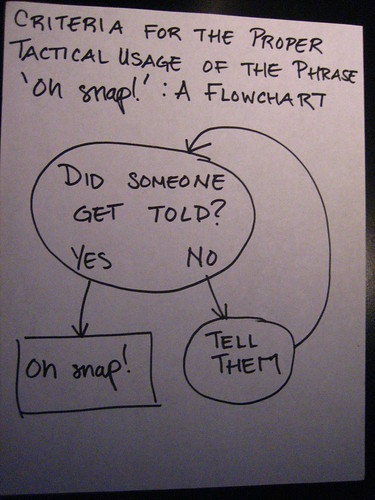 Criteria for the proper tactical usage of the phrase 'oh snap!': a flowchart