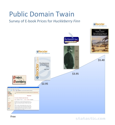 Public Domain Twain: Survey of E-book Prices for Huck Finn