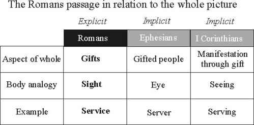 Spiritual gifts research february 2007 alternative romans chart negle Image collections