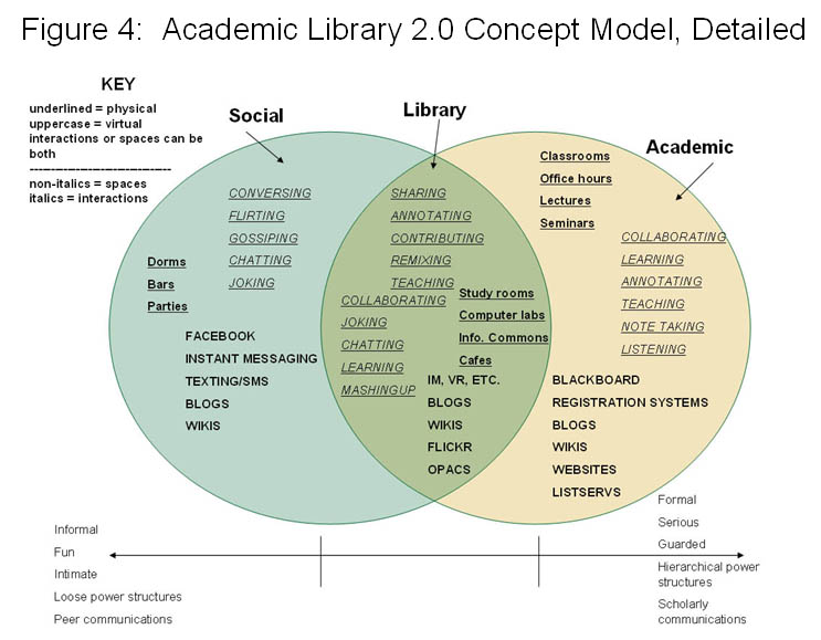 Academic Library 2.0 Concept Model