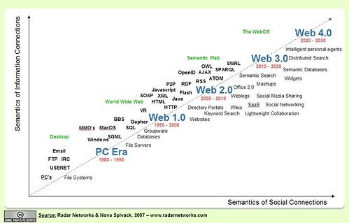 Evolución de la web (via unblogmas)