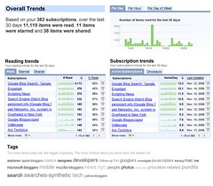 Google Reader trends interface