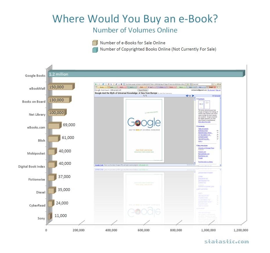 Where Would You Buy an E-book?