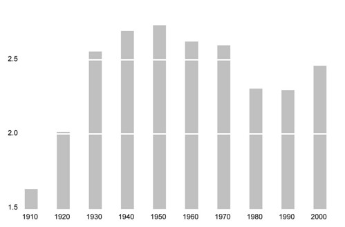 Brooklyn's Population in Millions, 1910-2000