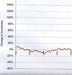 RE Graph 1992-1996