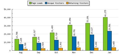 Estadísticas Moonfleet Enero 2007