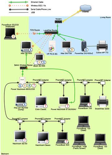 My Network Future Plan