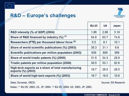 los desafíos de Europa