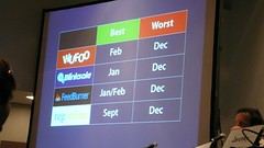 SXSW - What months are the worst for web services - by Aeioux