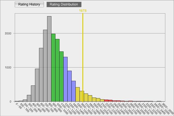 Rating Distribution
