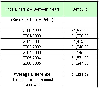 Car Price Table 2