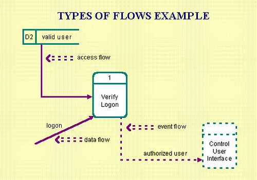data flow example