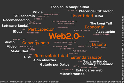 web2.0 mindcloud en español [Photo by delineas] (CC BY-SA 3.0)