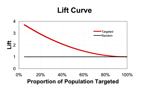 A lift curve, which in this case gently declines from about 3.7 when targeting 5% of the population, to 1.0 (where it must end) for 100% targeting.   Also shown is a flat, horizontal line at 1.0, representing the lift for random targeting.
