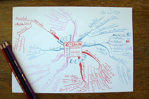 mindmap [RE]Design