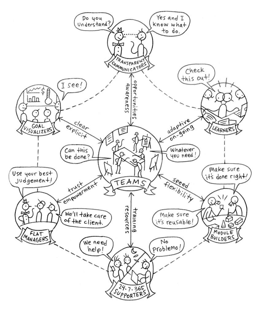 XPLANE Culture Map