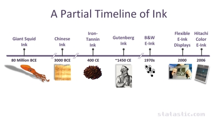 History of Ink & e-Ink