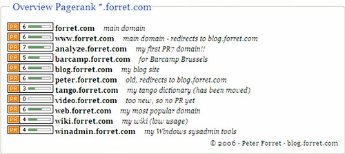 Pagerank drilldown: *.forret.com