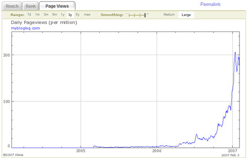 MyBlogLog Page Views 2004 -2007