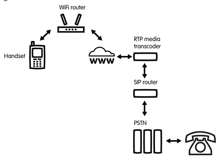 TruPhone_Network_Config