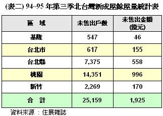 94 ~ 95 第三季北台灣新成屋餘屋量統計表