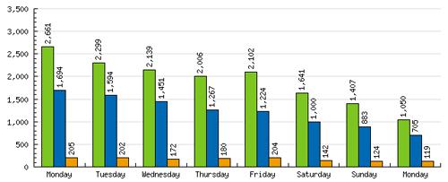 Gráficos de visitas
