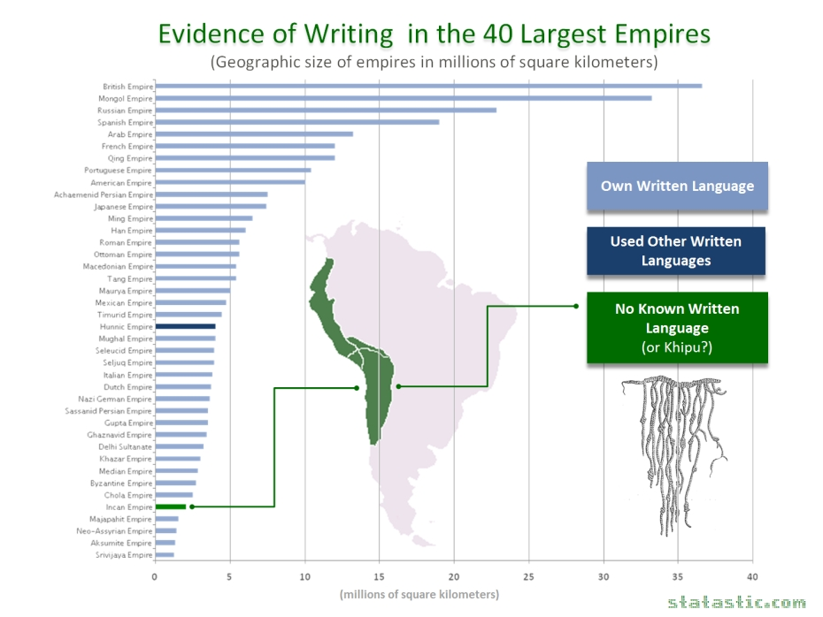Evidence of Writing in the 40 Largest Empires