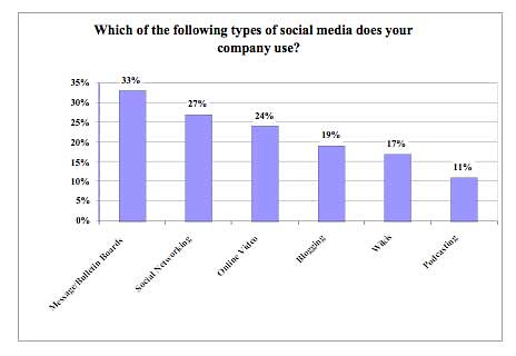 Social Media Usage By the