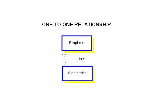 in databases what is a one to relationship quizlet