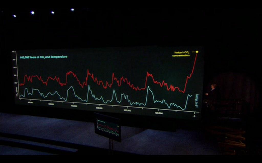Rapporto tra CO2 e Temperatura