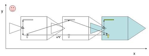 Distancia de ida y vuelta recorrida por un rayo de luz perpendicular al movimiento de la nave, visto desde los observadores de la tierra