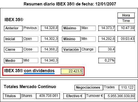 Record Ibex 22.423,5 2007 enero 12