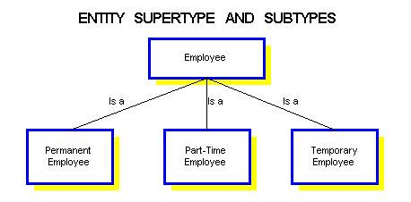 example of supertype and subtype relationship